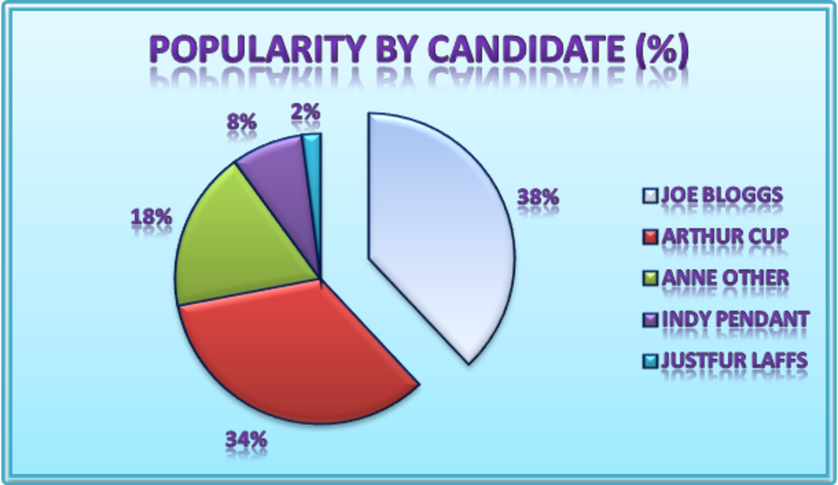 How to make a Pie Chart in Microsoft Excel