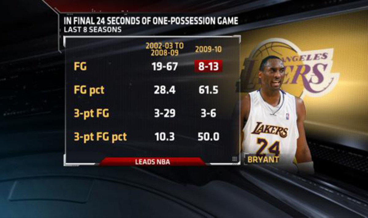 Prime example of his perception in the clutch.  Shoots 28% for seven seasons and ESPN decides to highlight Kobe in the clutch only when Kobe is shooting well in the clutch.