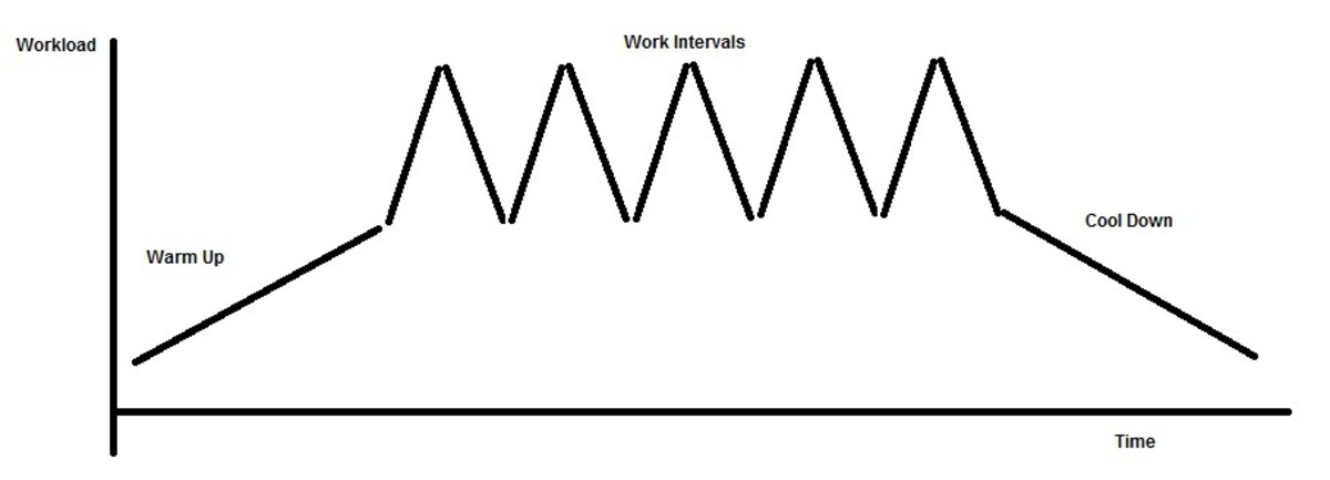 Graphical representation of a pyramid climbing workout