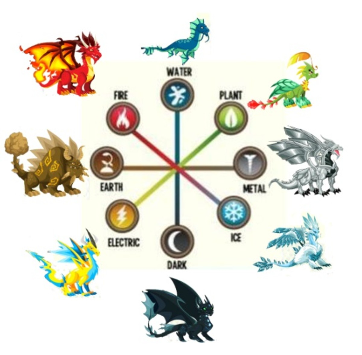Dragon City Guide: Tips & Tricks, Dragon List & Dragon Weaknesses