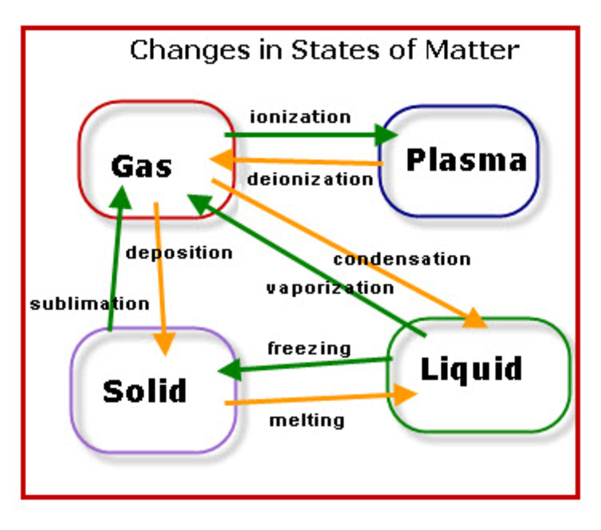 Changes to the states of matter