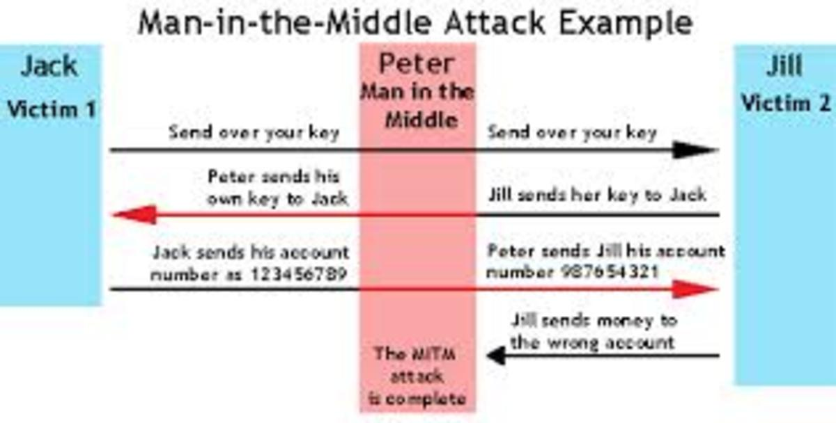 Another man in the middle attack