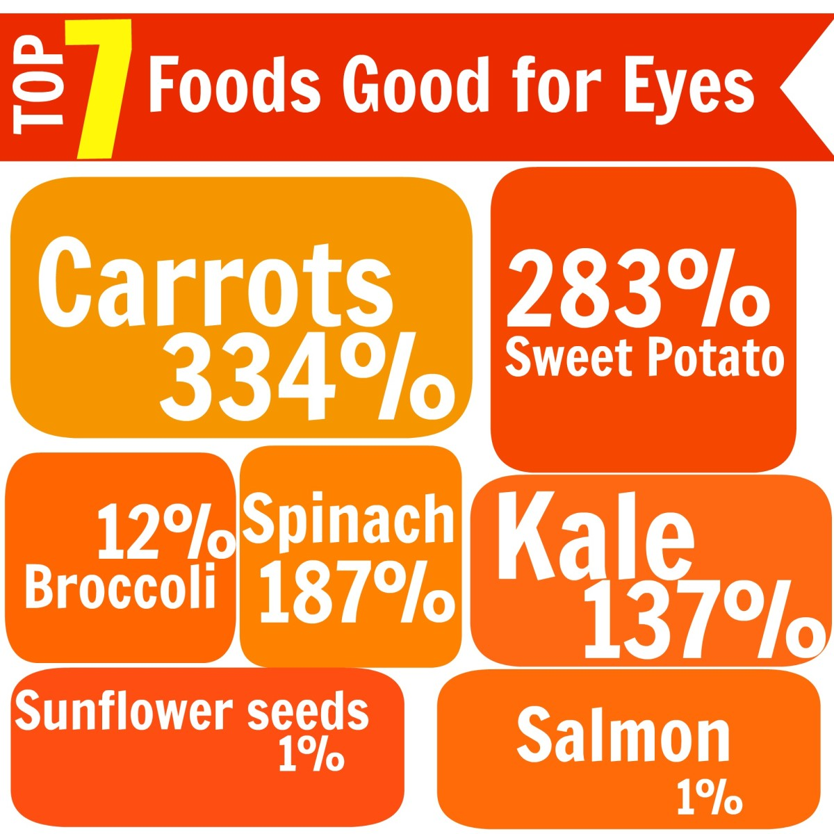 These are the best 7 foods rich in Vitamin A, good for eye health. The percentage values denote the percentage daily values recommended per person for Vitamin A (Retinol).