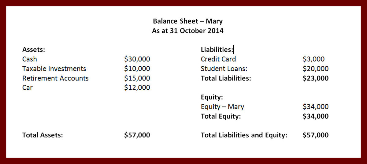 Mary's Financial Position presented in her Personal Balance Sheet