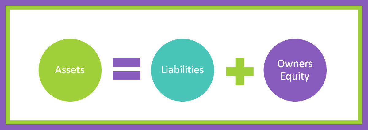 Accounting Basics | The Accounting Equation and the Balance Sheet