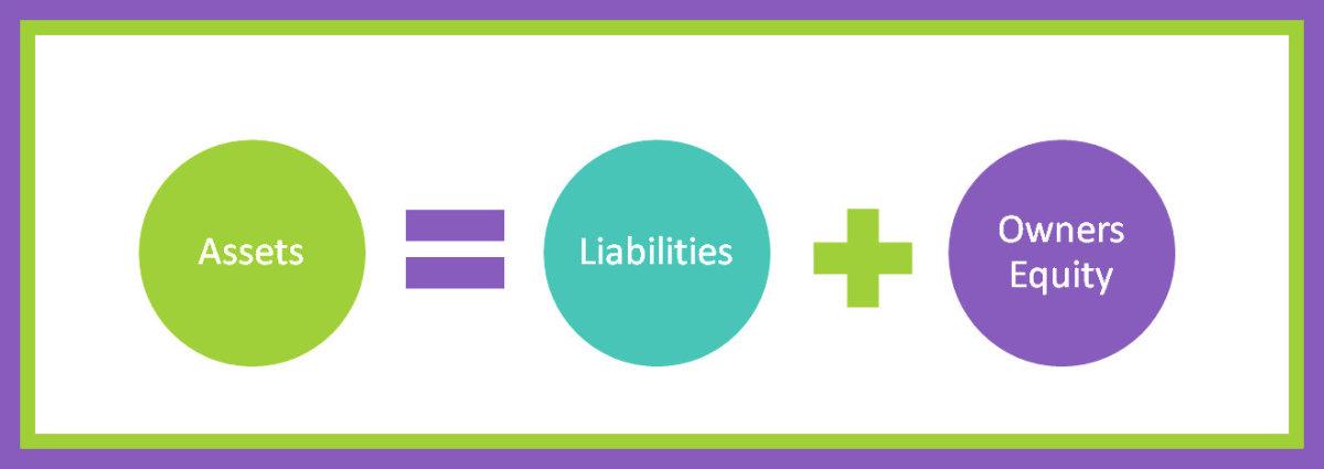 Accounting Basics | The Accounting Equation and the Balance Sheet