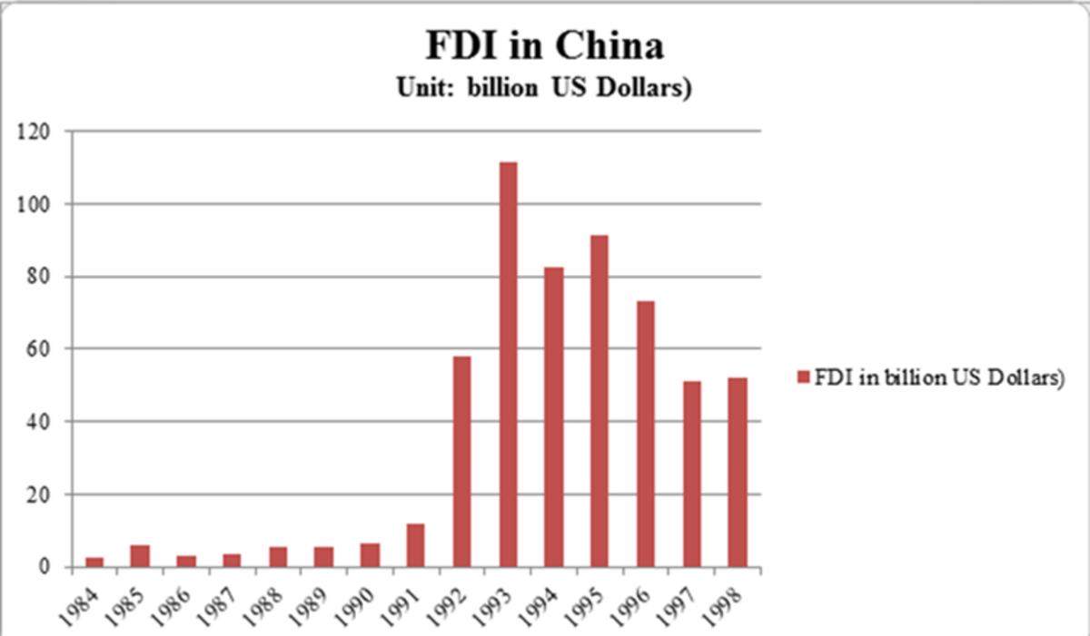 FDI inflow in China rose sharply