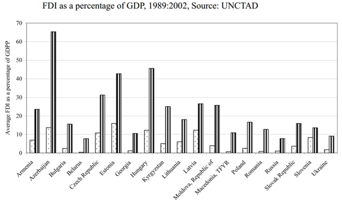 FDI accounted for an increasing proportion of a country's GDP