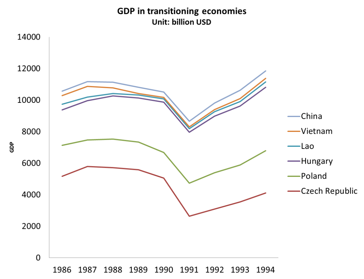 GDP in transitioning countries decreased then rose again