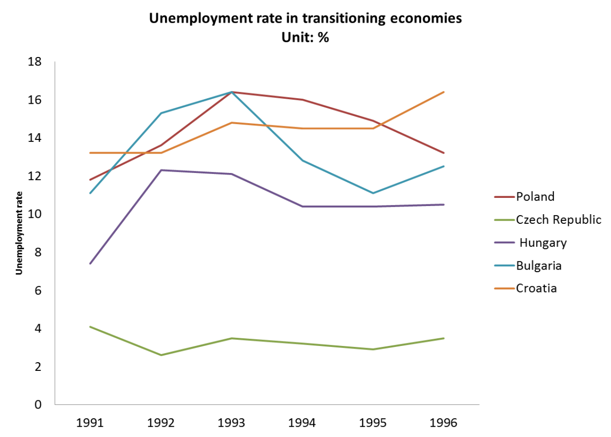 High unemployment rate was common among transitioning economies