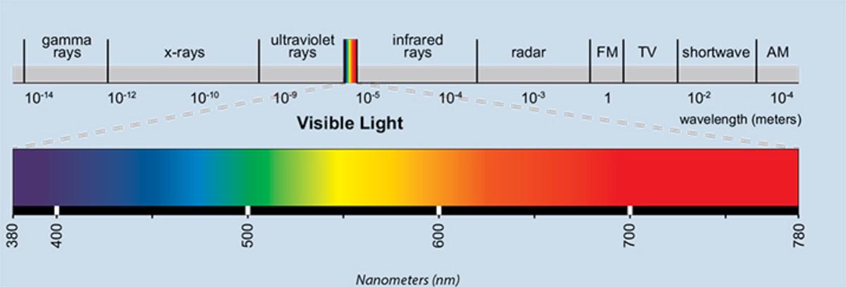 Full Spectrum of Light