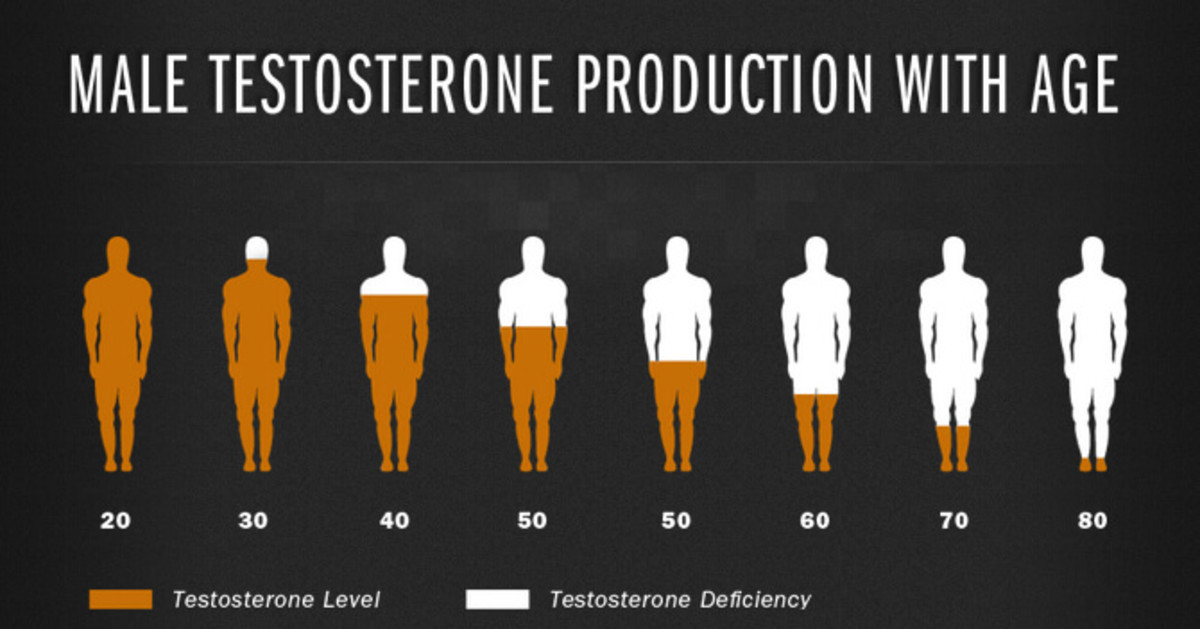 How to boost your Testosterone levels naturally