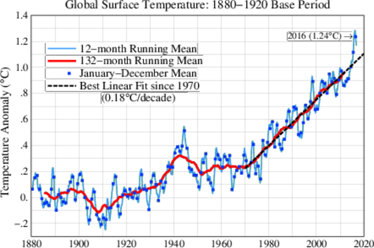 The Global Surface Temperature Has Been In a Strong Uptrend Since 1980.