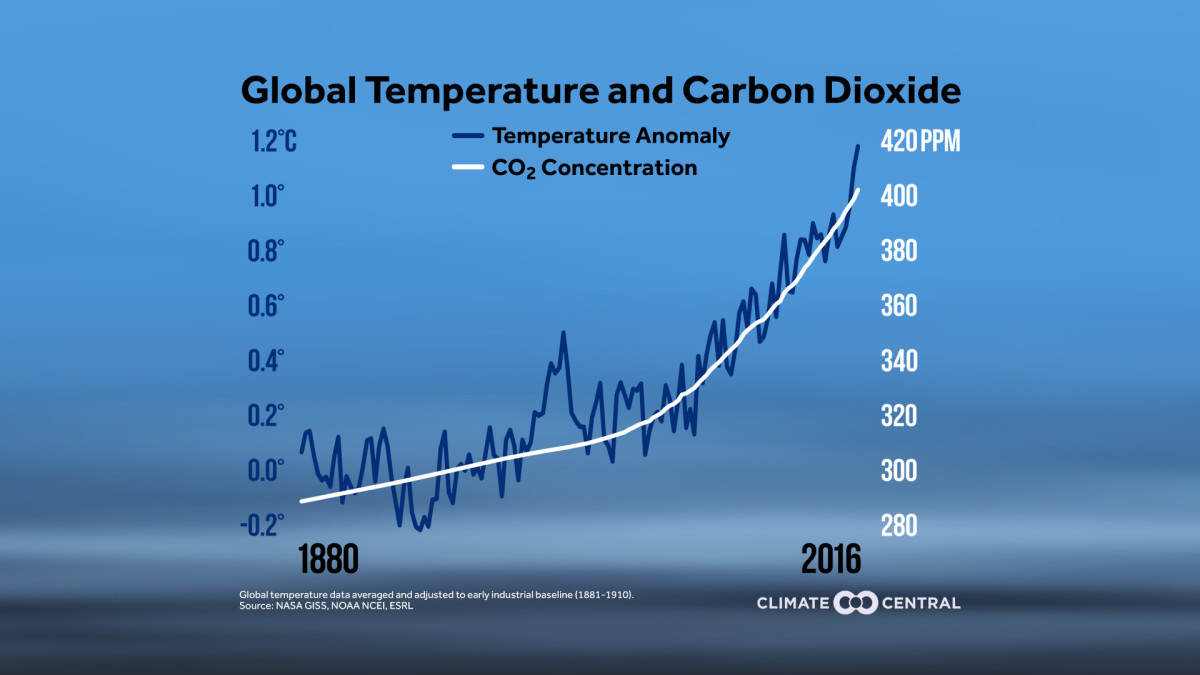 This Graph Shows Both Global Temperatures and  Carbon Dioxide Accelerating Higher Over Time