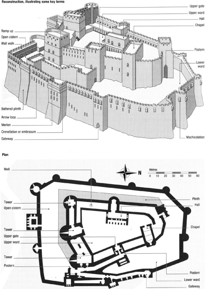 Castles and forts architecture