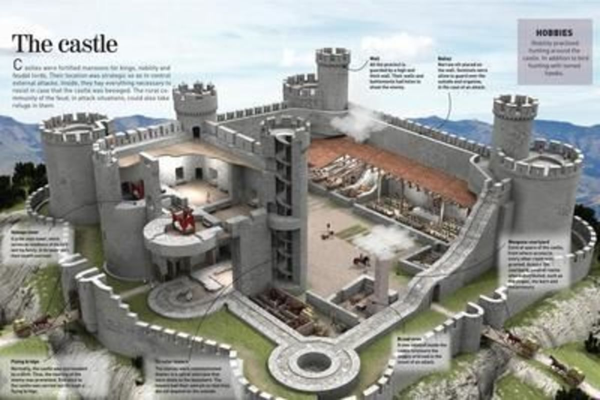 Terminologies in Castles and forts architecture