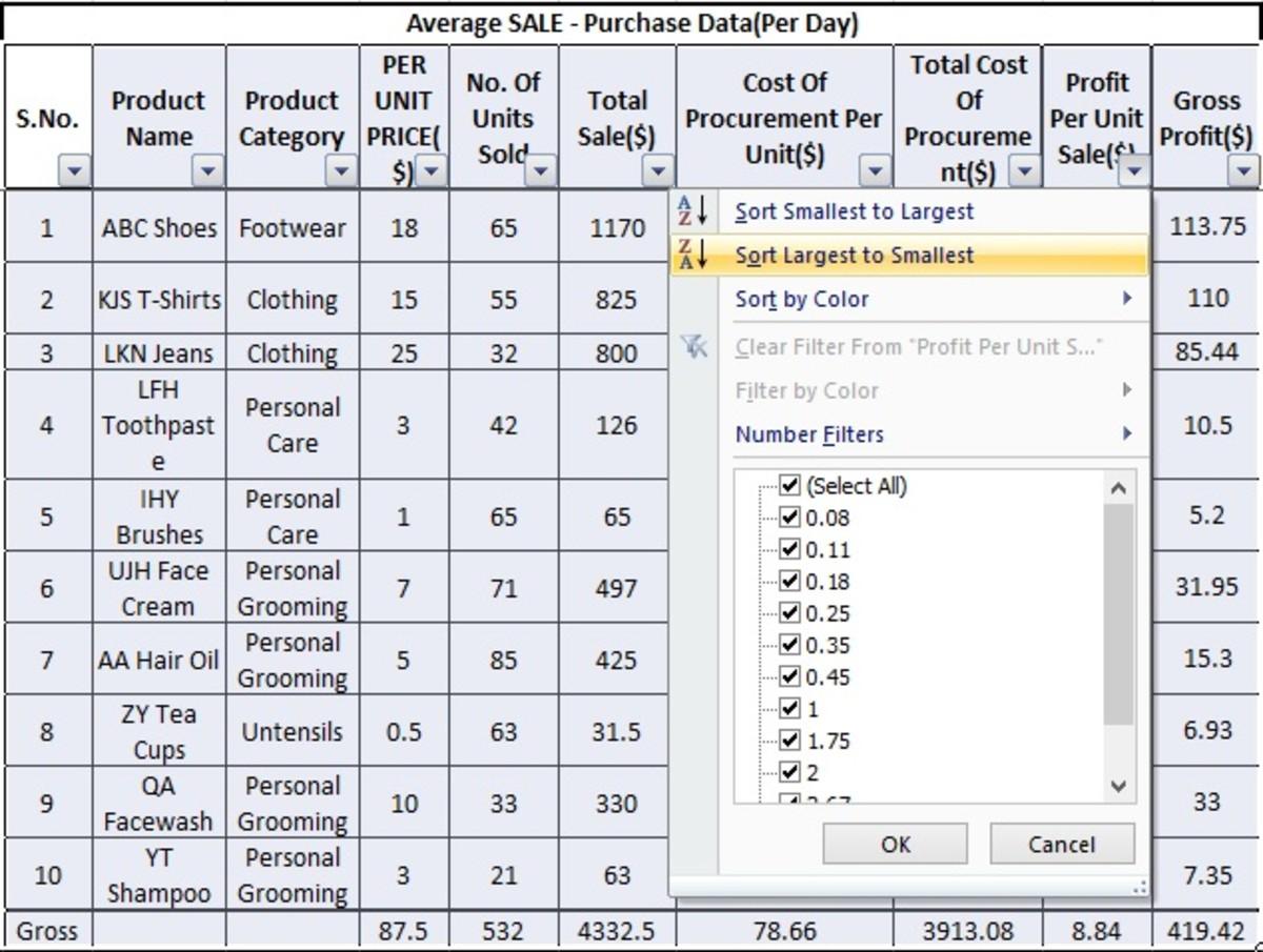 Applying filter on the profit per unit sales column