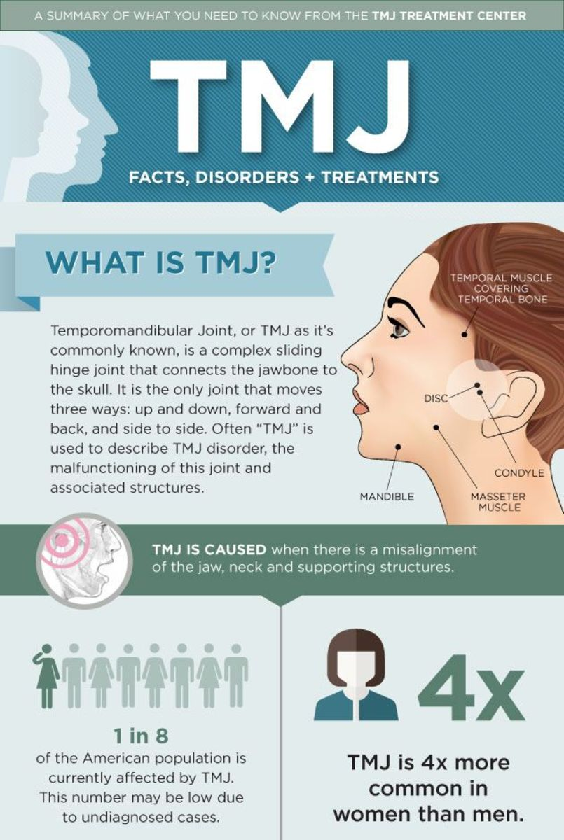 TMJ: What Is It and What Can You Do for It?