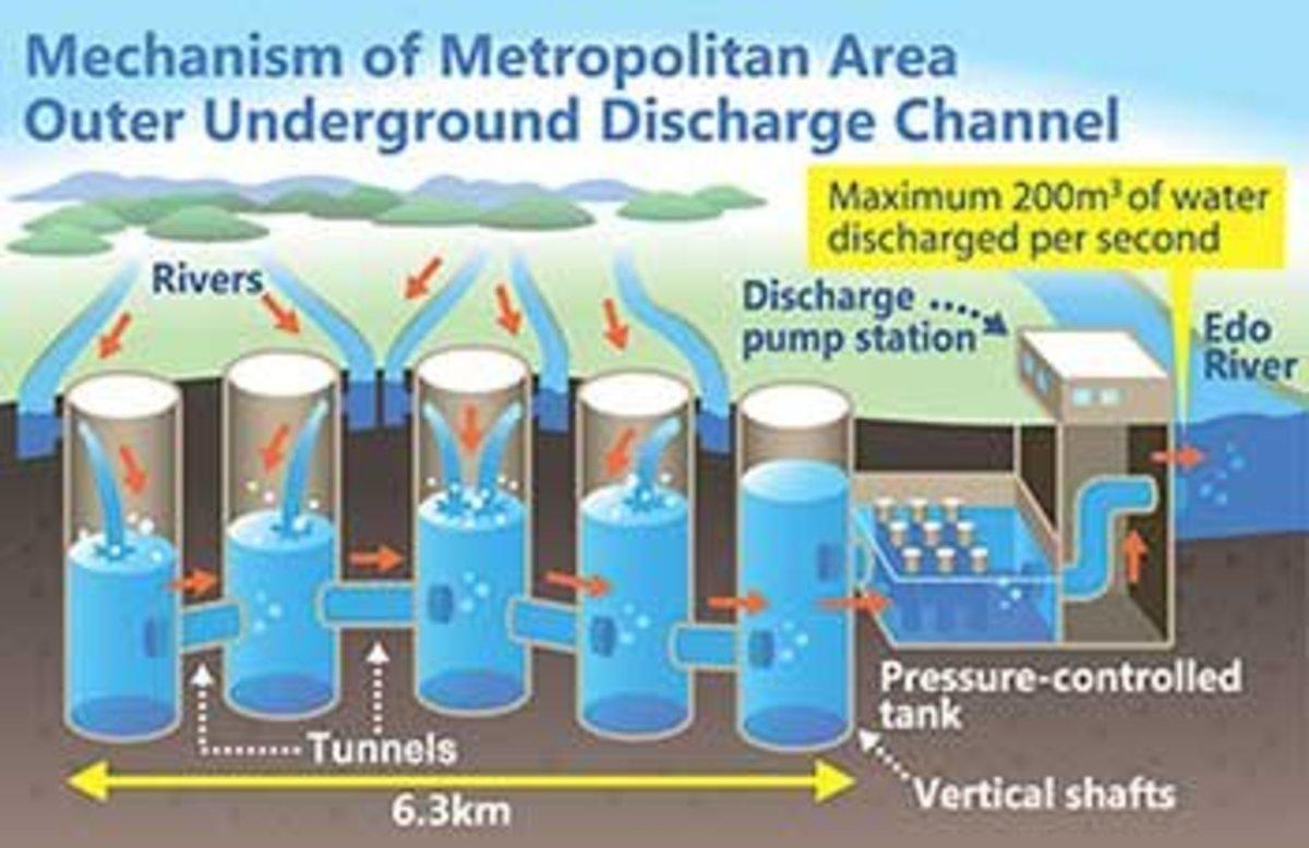 Advance Drainage System