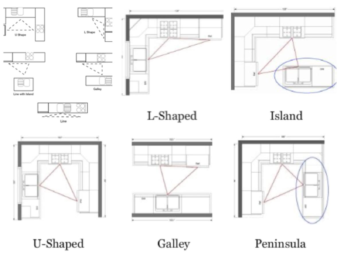 Different kitchen layouts