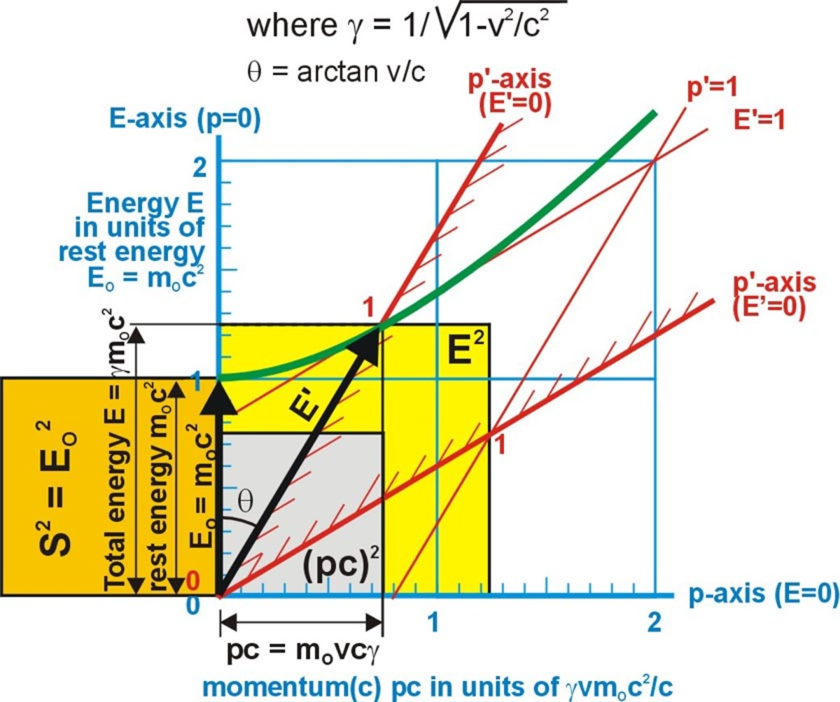 Fig. 16  Lorentz transformations relating energy to momentum at a relative velocity of 0.6c (tan  = pc/EO = (mOvc)/mOc2 = v/c).  Illustrated here as the EO2 = E2 - (pc) 2 = 12 = 1.252 – 0.752.  The visible yellow area equals the orange area.
