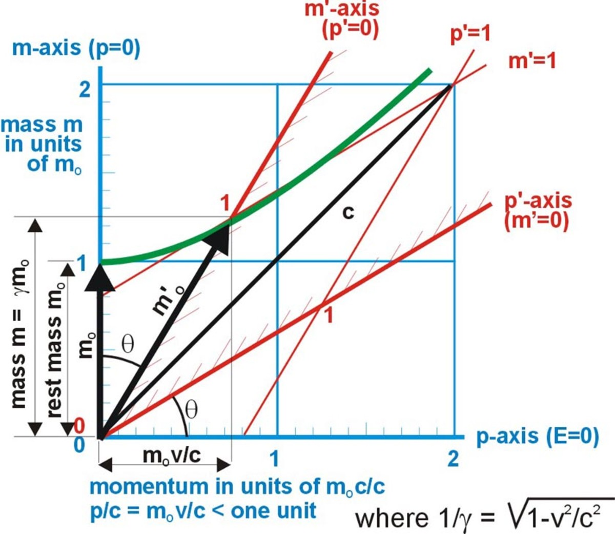 Fig. 15  Lorentz transformations for mass and momentum at a relative velocity of 0.6c is (tan  = (p/c)/m = (mv/c)/m = v/c)