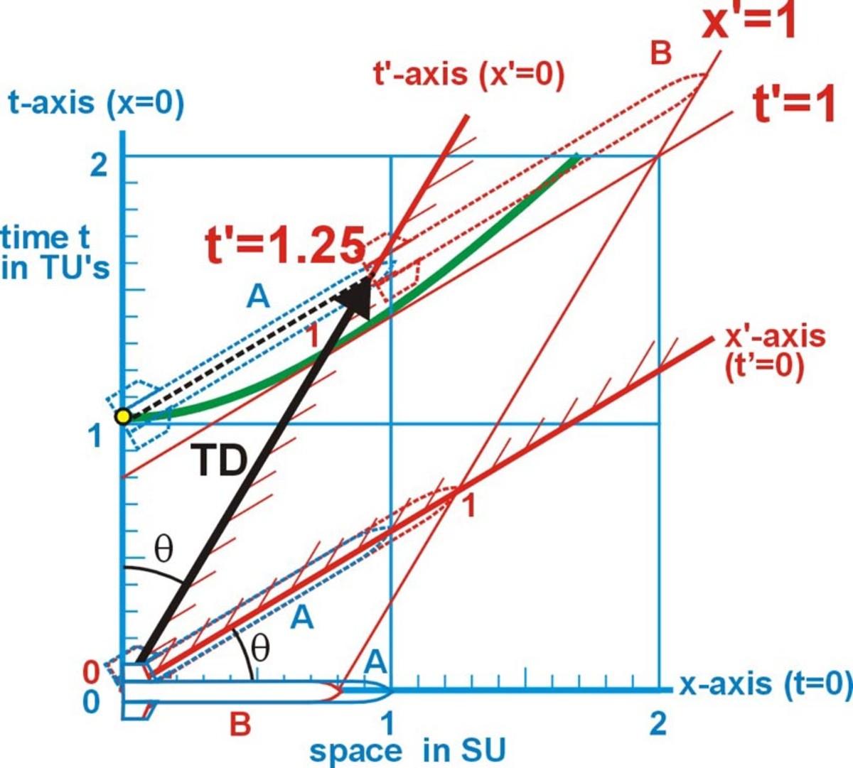 Fig. 4  Time dilation in observer