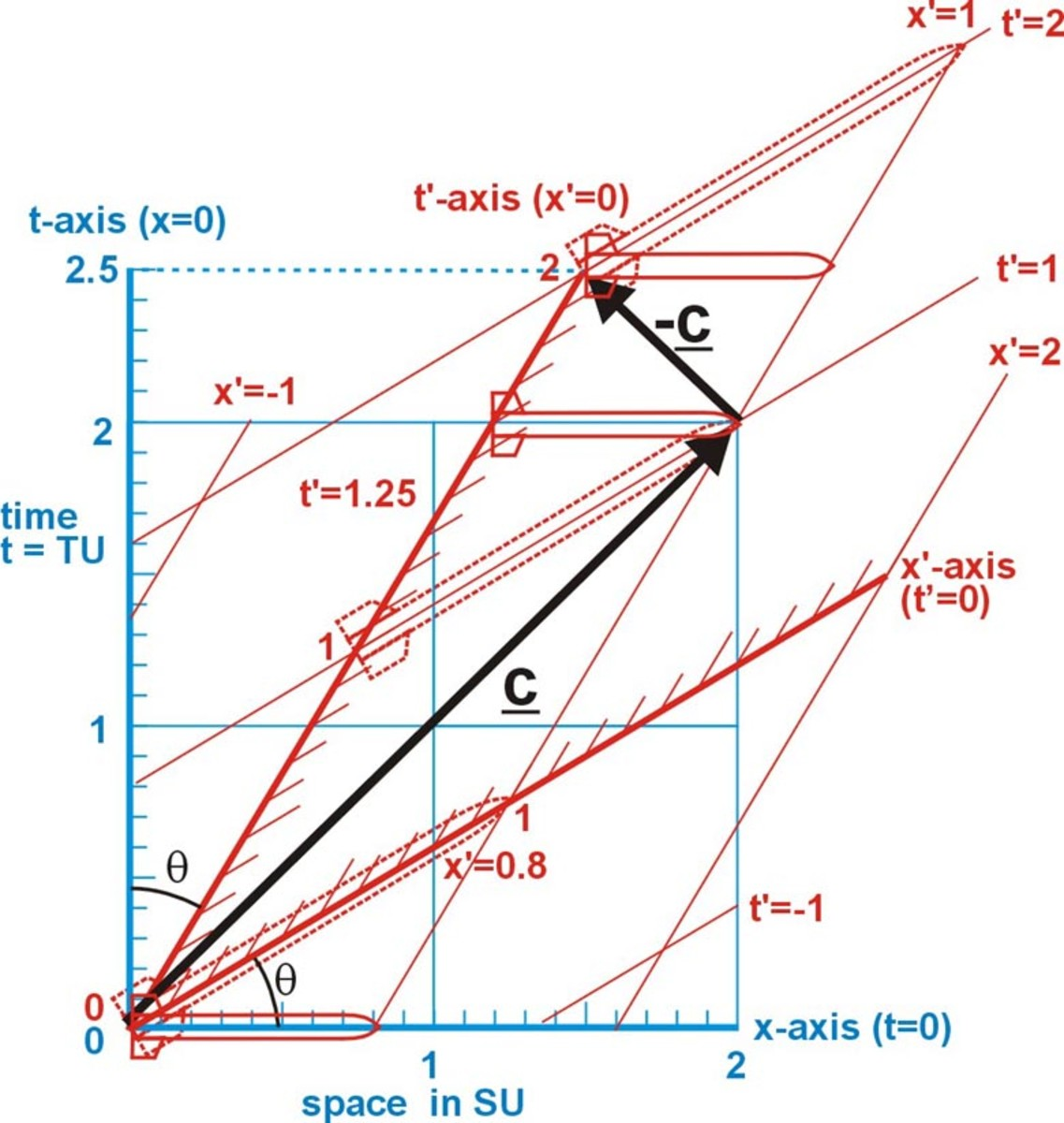 Fig. 5 The speed of light to object