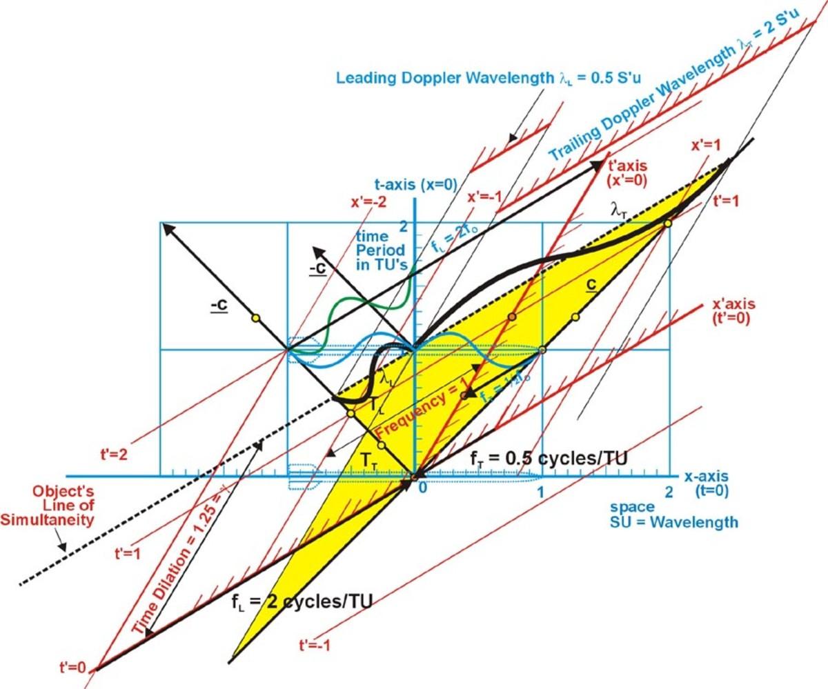 using-the-minkowski-diagram-