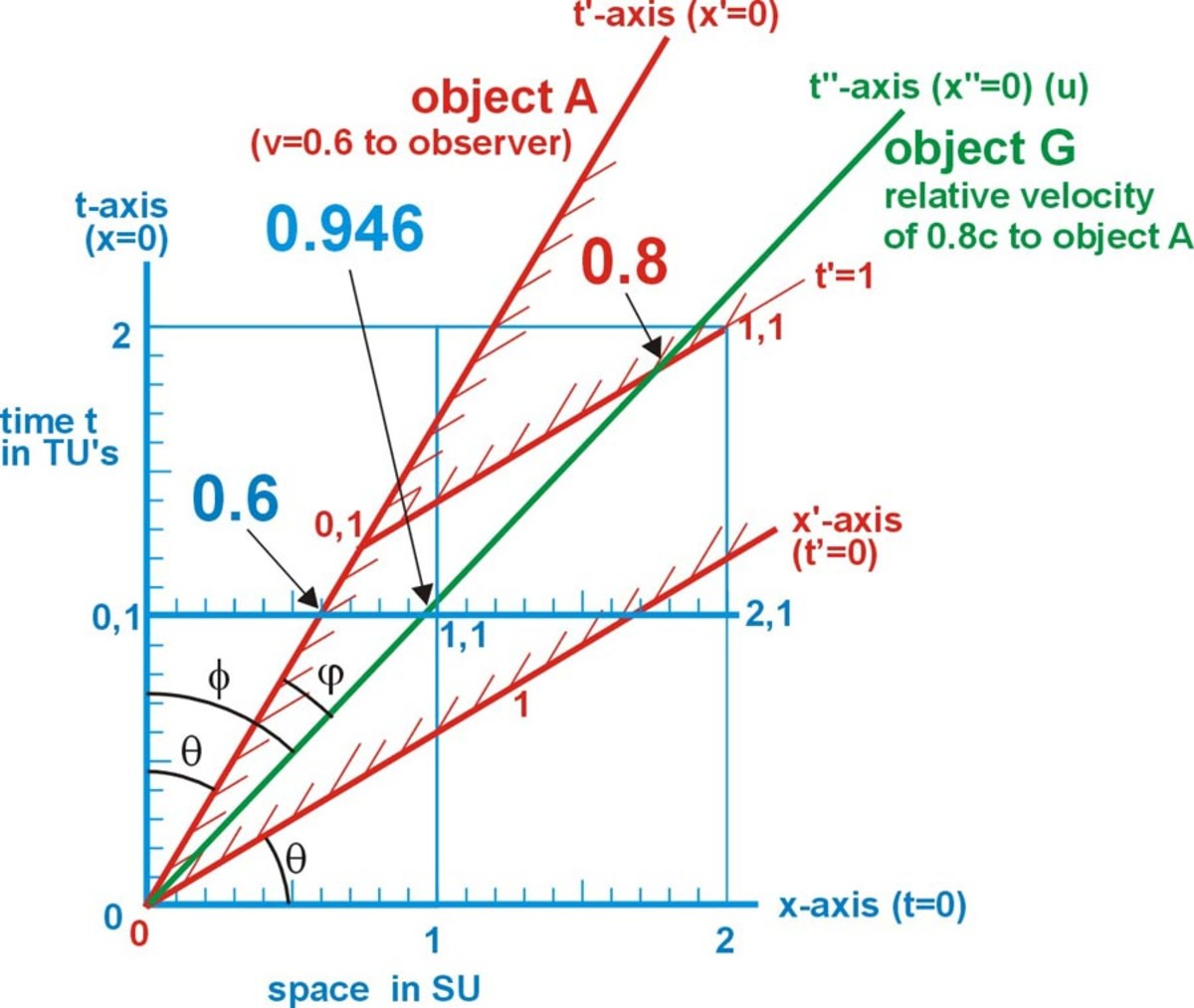 Fig. 13  The addition of velocities of v = 0.6c and u = 0.8c in the same direction