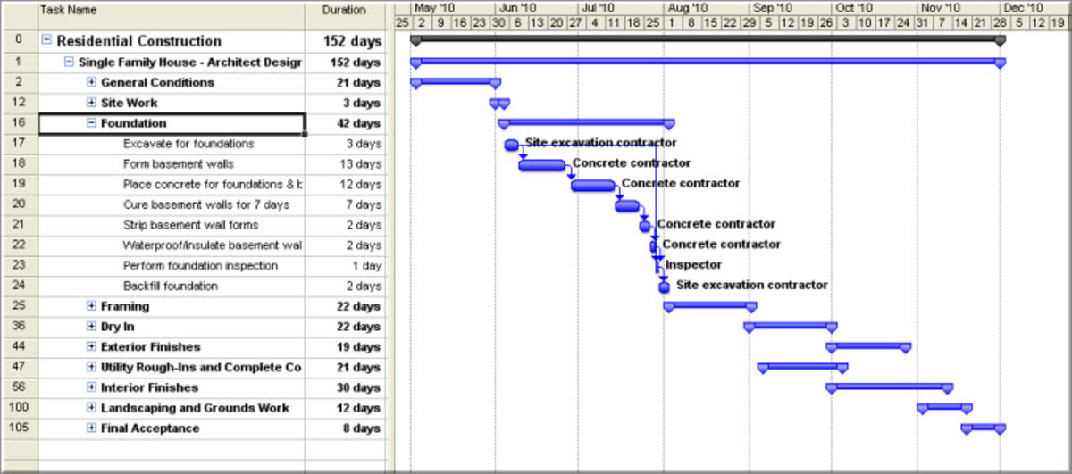 Benefits of using a Gantt Chart