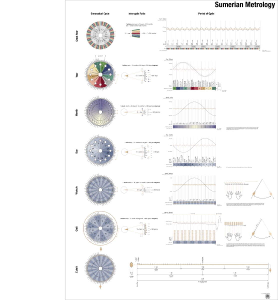 Sumerian metrology system