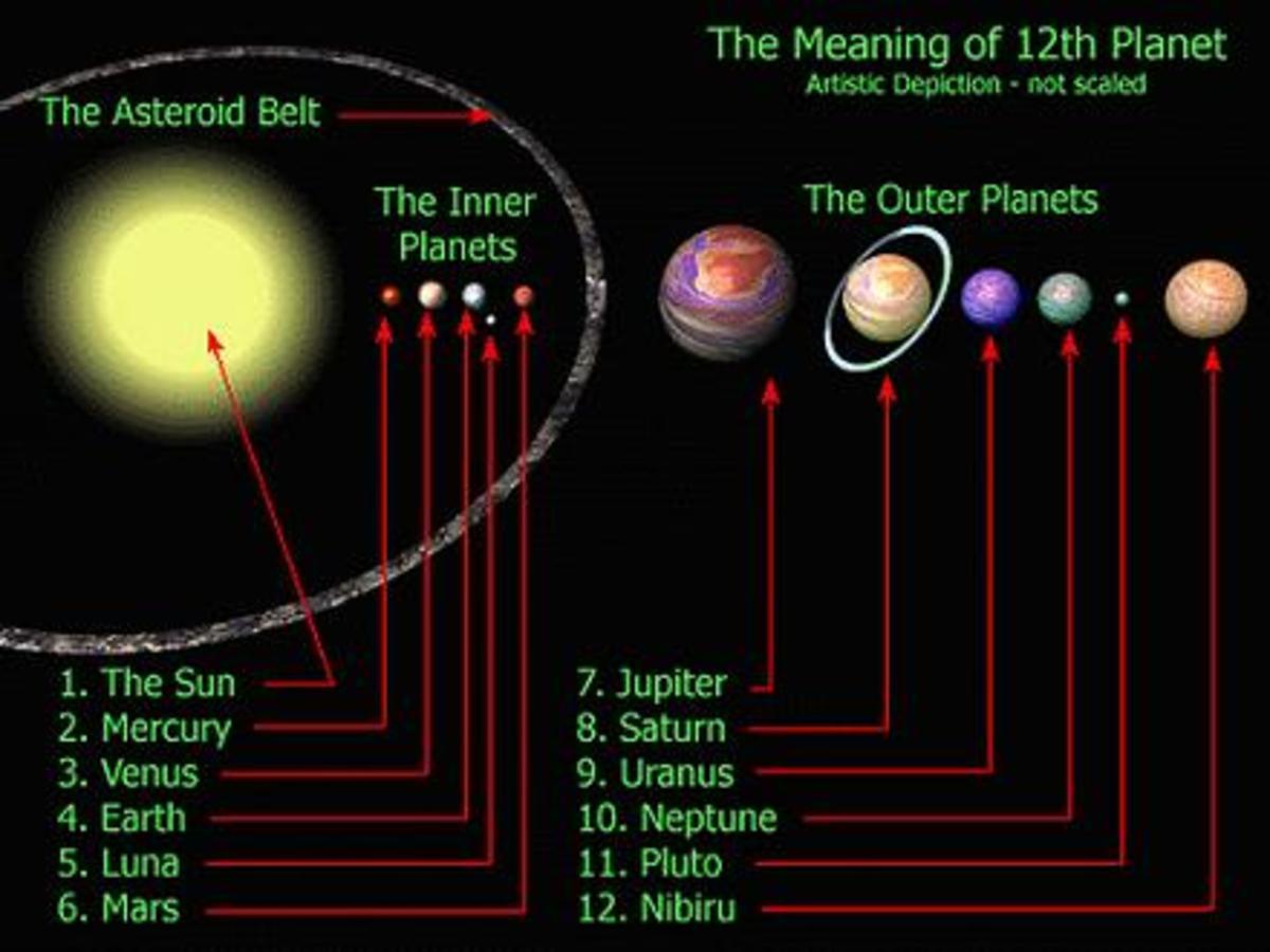 annunaki planet nibiru