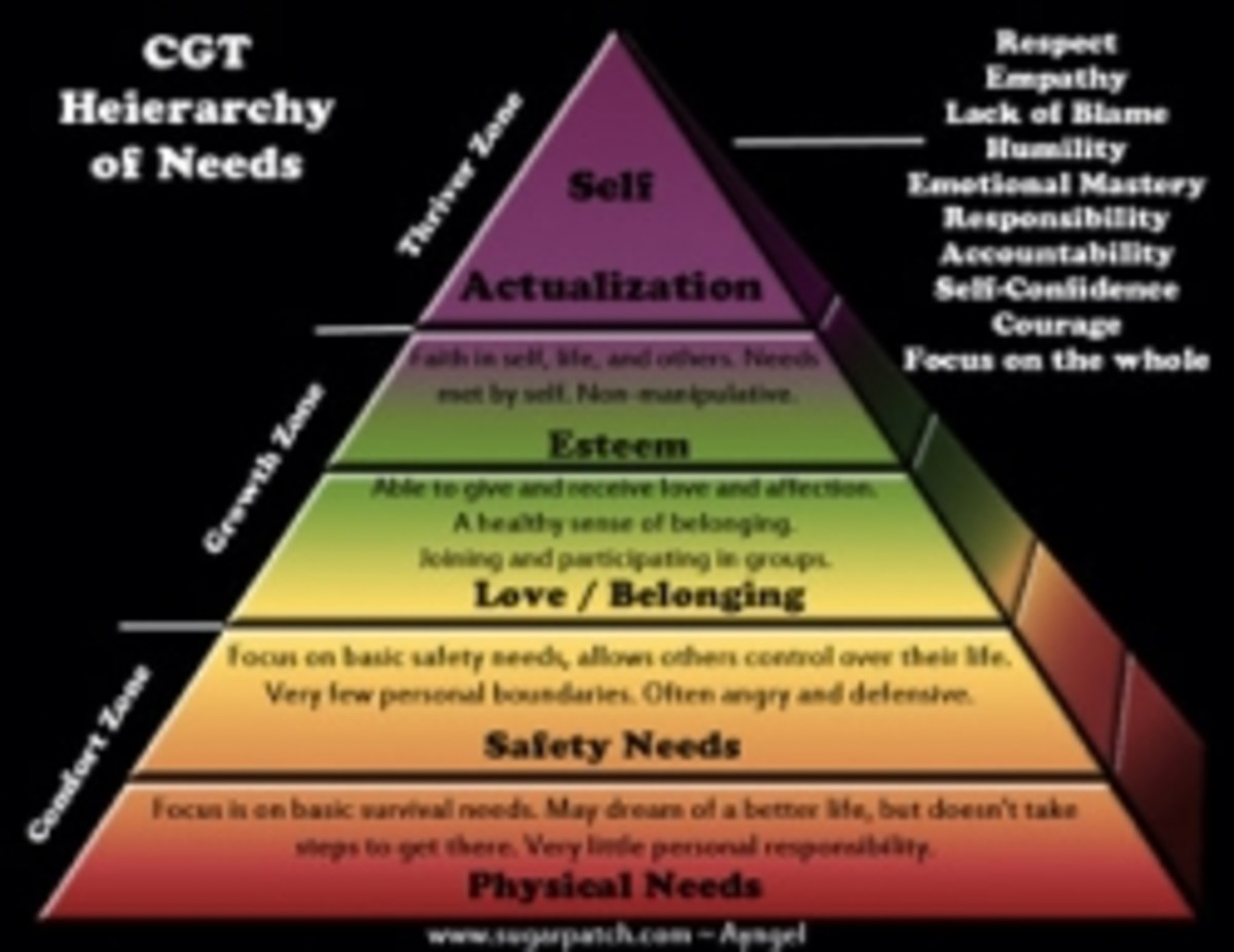 Abuse and Self-Actualization - A Maslow Review