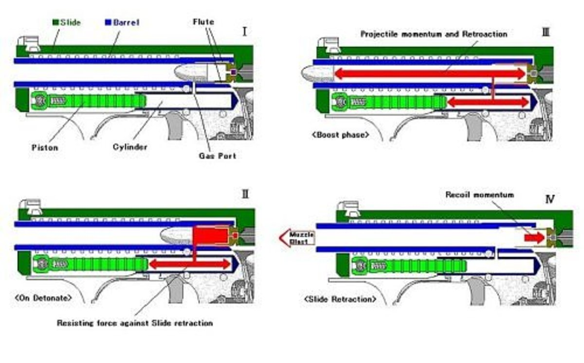 The H&K P7 Gas System