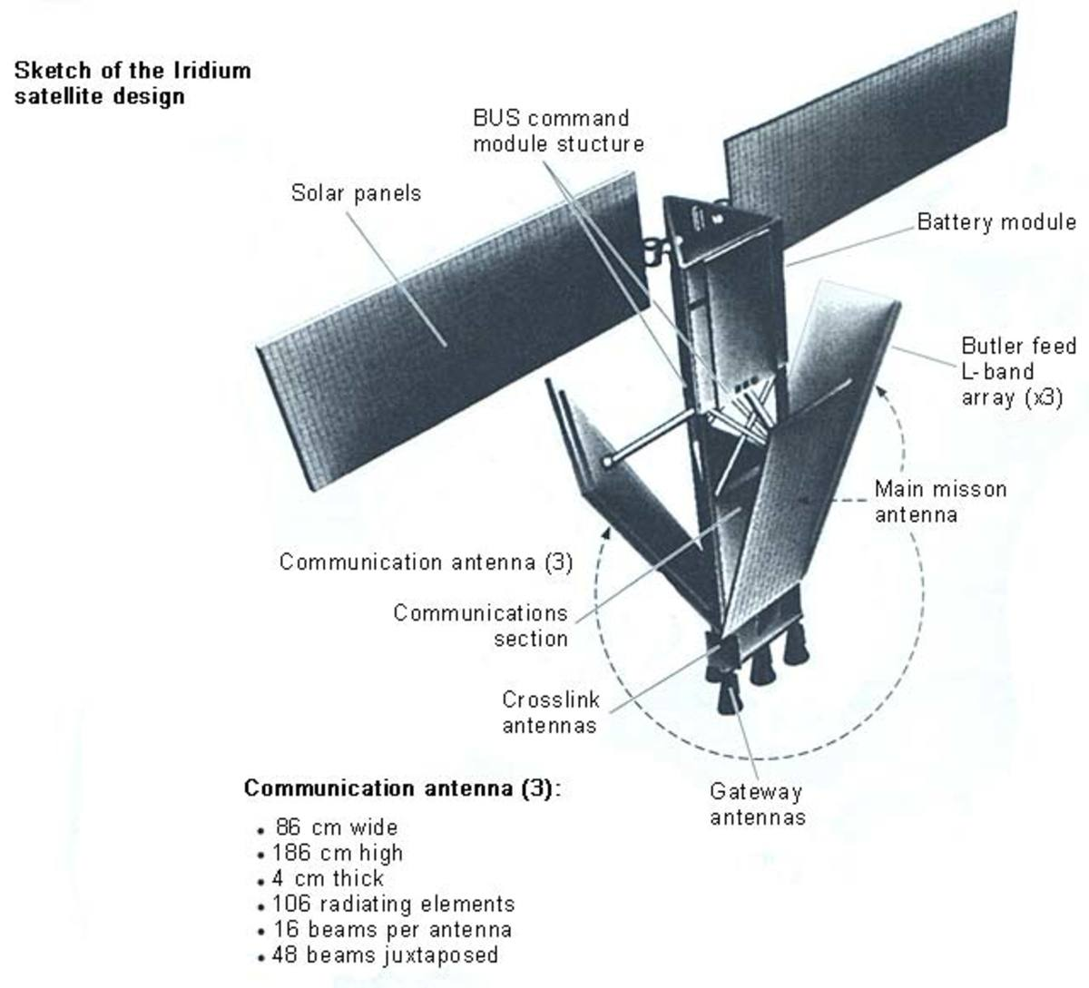 Sketch of the Iridium satellite design