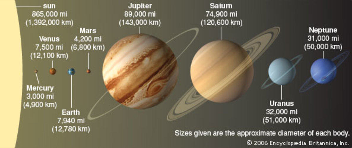 The solar system's four inner planets are much smaller than its four outer planets, and all eight are dwarfed by the Sun they orbit. The sizes of the bodies are shown to scale, though the distances between them are not. The numbers given are the appr