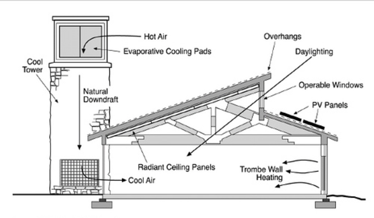Evaporative Cooling System Design Passive Low Energy Systems Hubpages