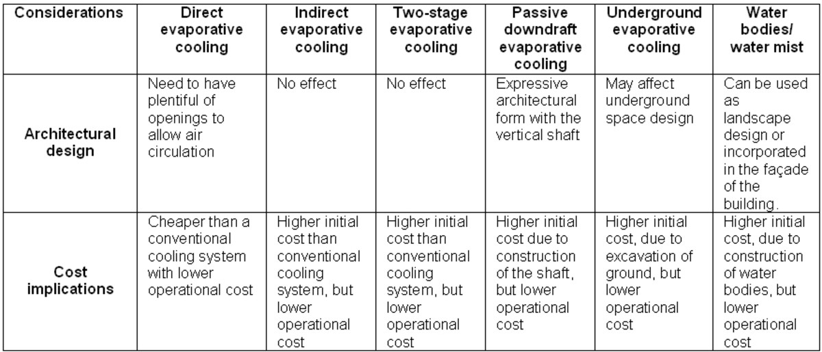 Implications of implementing evaporative cooling strategy