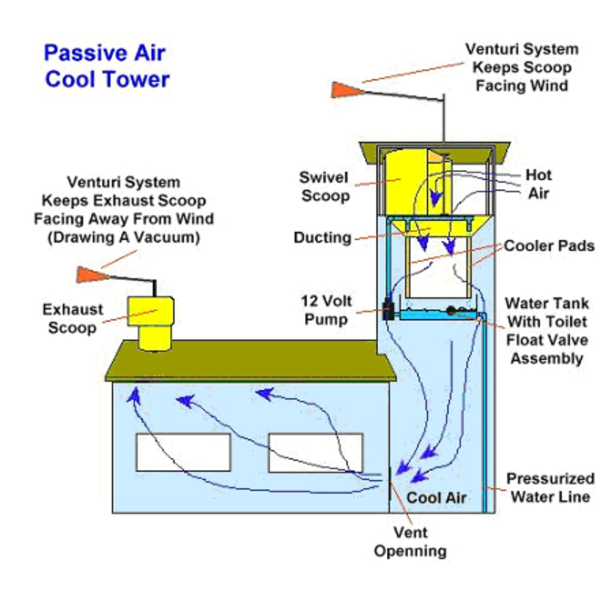 Integration of passive downdraft evaporative cooling with a solar chimney