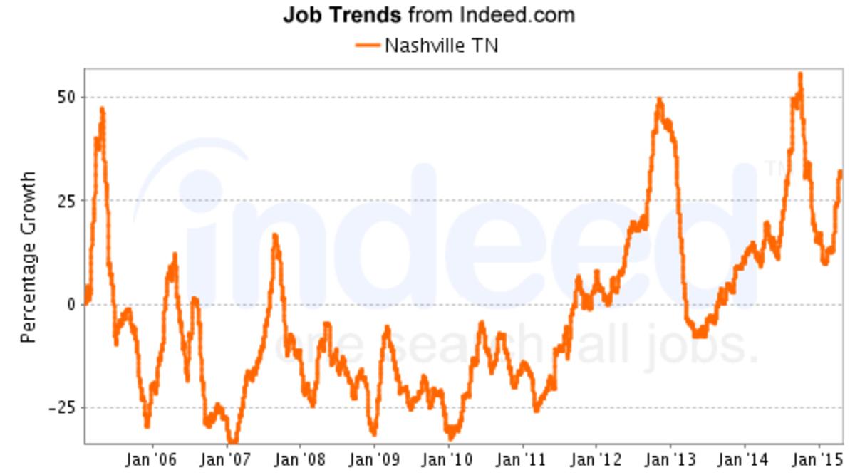 top-15-hot-jobs-in-nashville