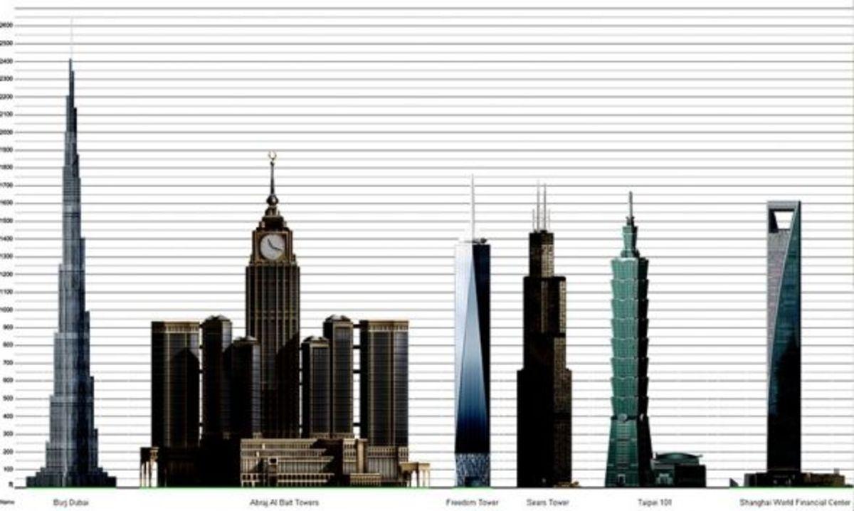 Burj Khalifa Comparison to Other Tallest Buildings