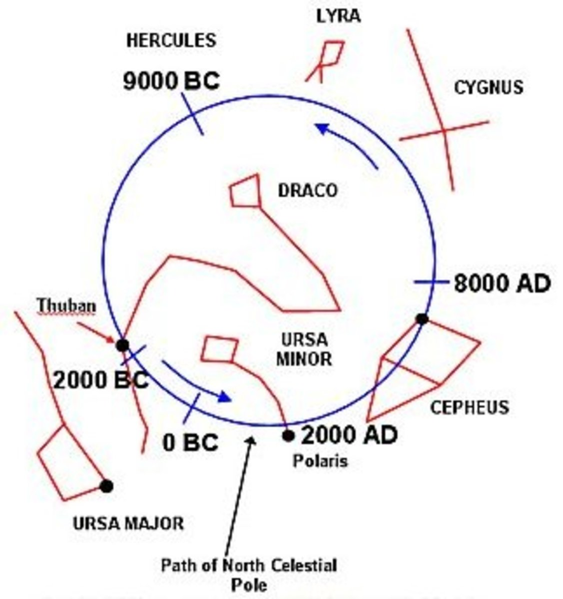 The precession of the equinox as it is called, is due to the earth's axis wobble that takes some 25,827 years to cycle. This changes the pole star over the eons. The map shows various pole stars in ages past and for the future. Each one of these are