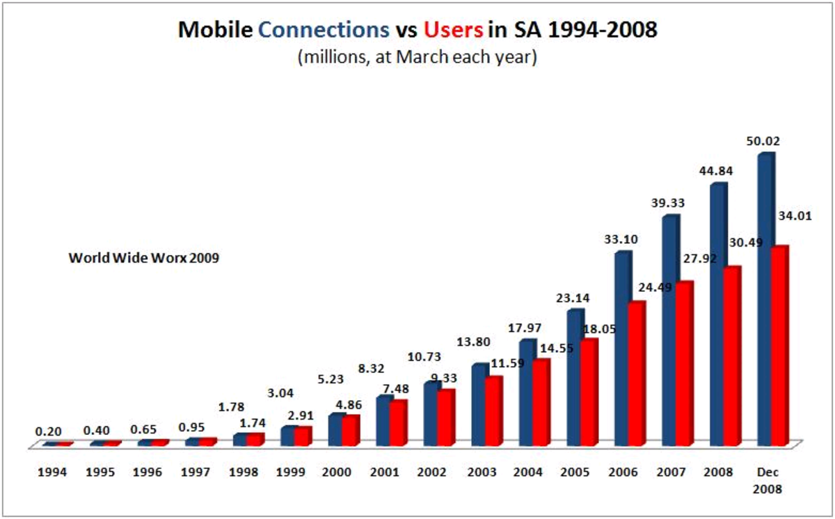 Growth of cellphone connections and users in South Africa (by WorldWideWorx, 2009)