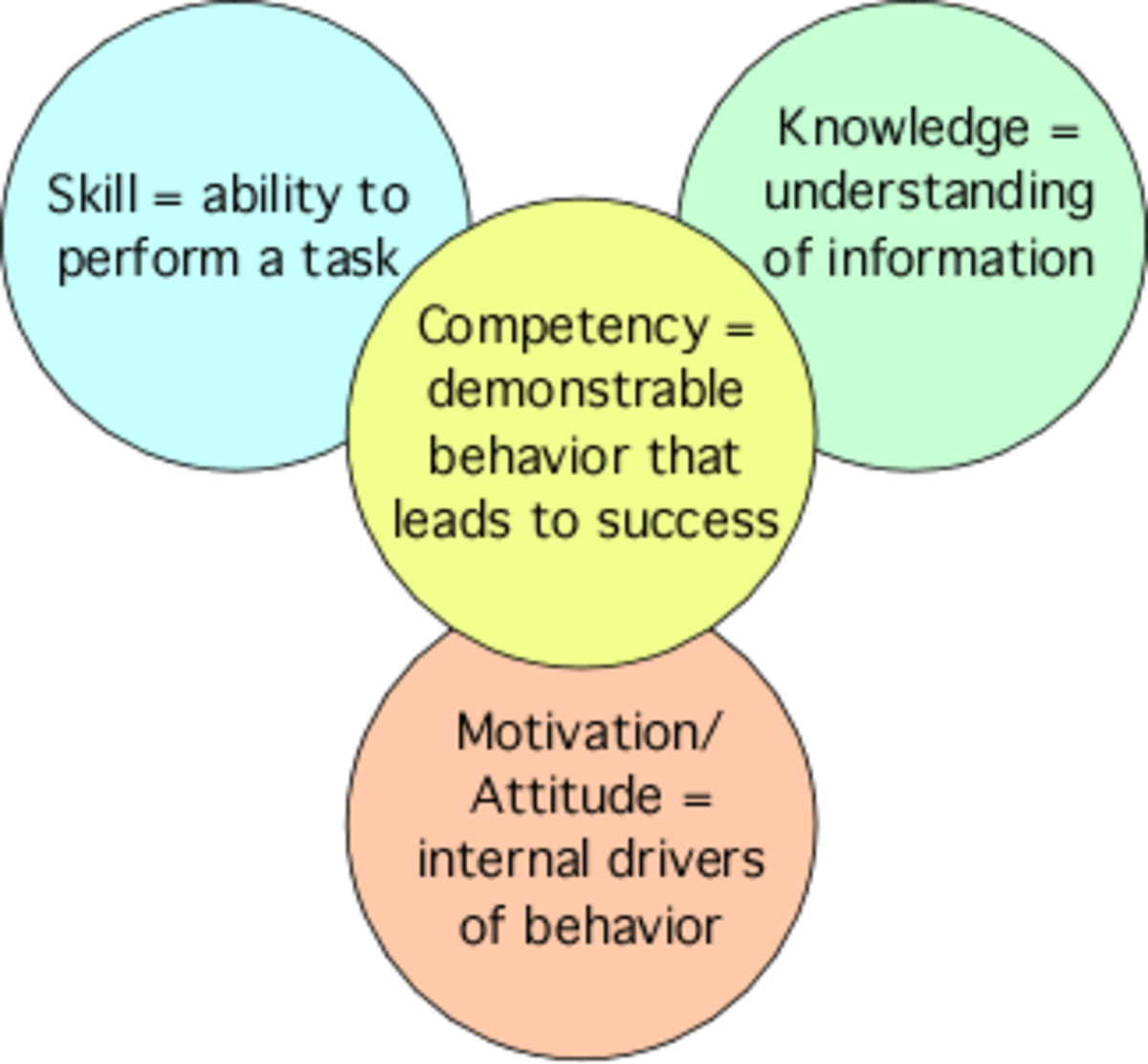 Knowledge, Skills & Attitudes
