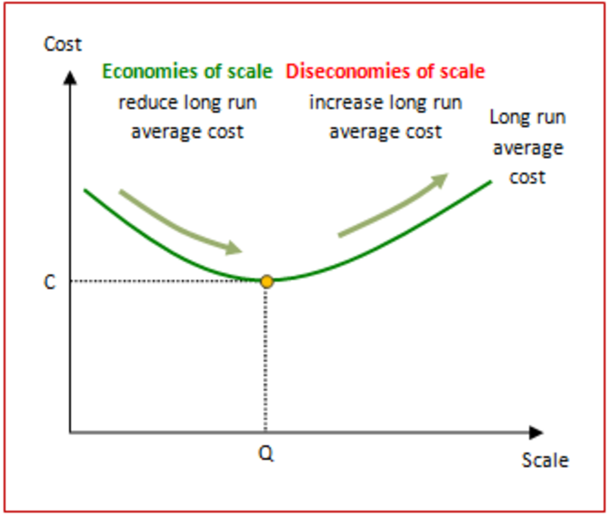 EXTERNAL ECONOMIES AND EXTERNAL DISECONOMIES OF SCALE