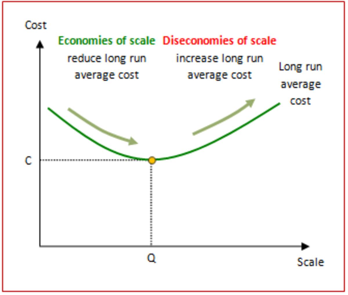 external_economies_diseconomies_of_scale