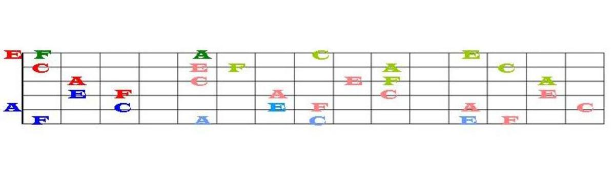 Compare the location of these F's, A's, C's, and E's on the guitar neck and on the treble staff.