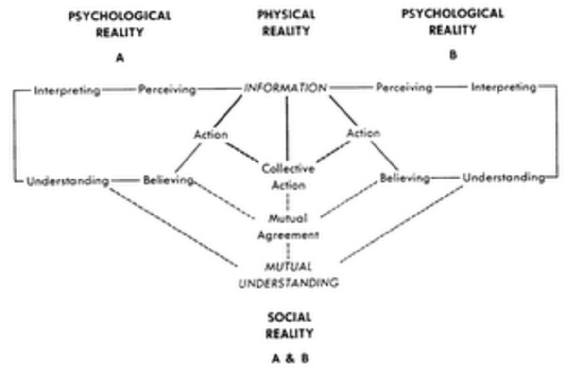 Kincaid's Convergence model: this is when communication is defined as a process in which participants create and share information with one another in order to reach a mutual understanding; communication is viewed as proces rather than a single event