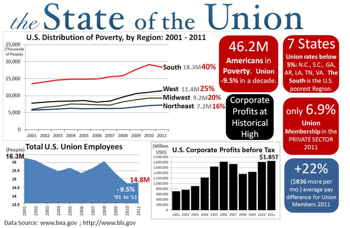 Poverty In U.S.